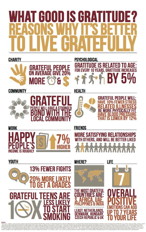 What good is gratitude? Infomatic